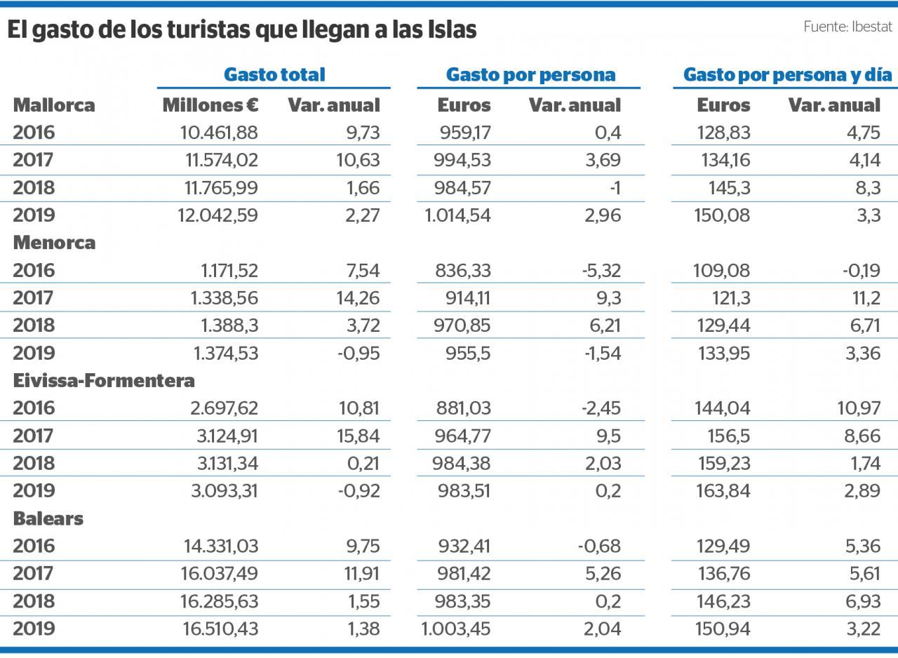 Gasto turístico en Baleares en 2019