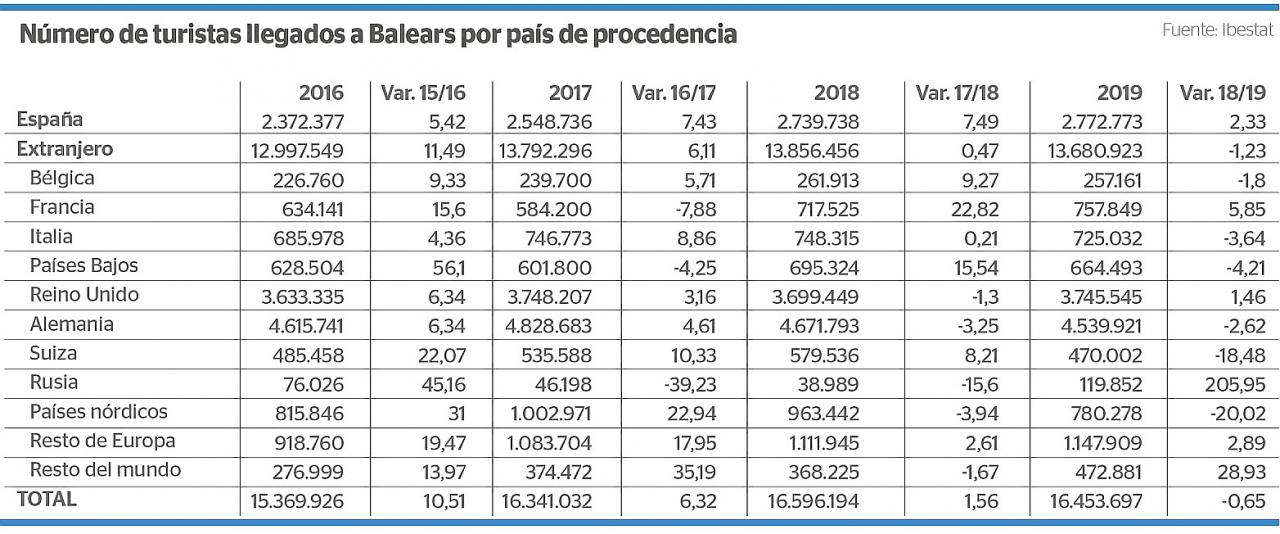 Turistas llegados a Baleares en 2019