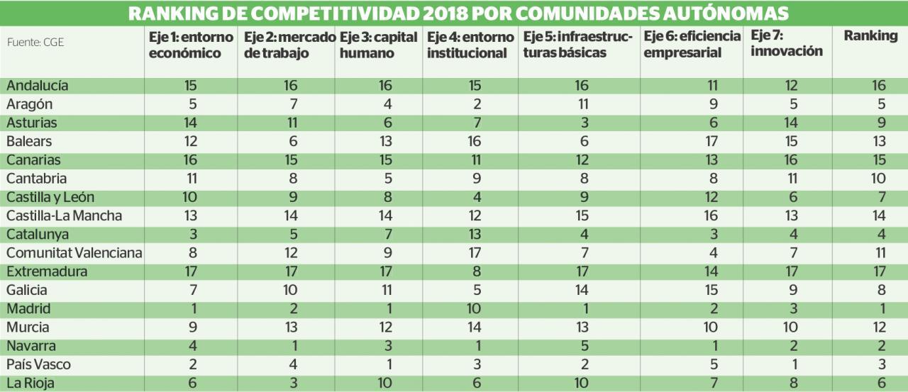 ranking de competitividad 2018 por comunidades autónomas