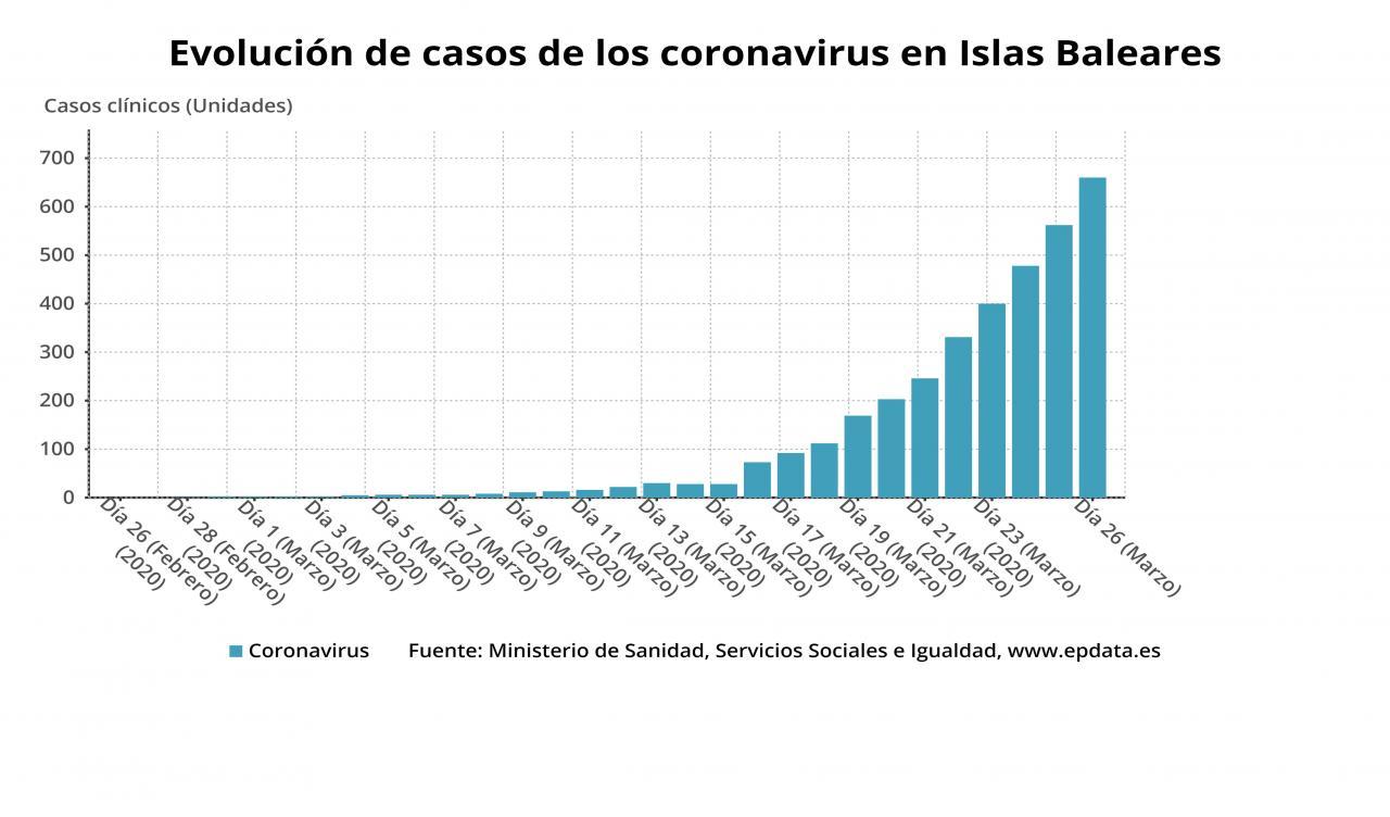 Coronavirus en Baleares: Gráfico de los casos confirmados