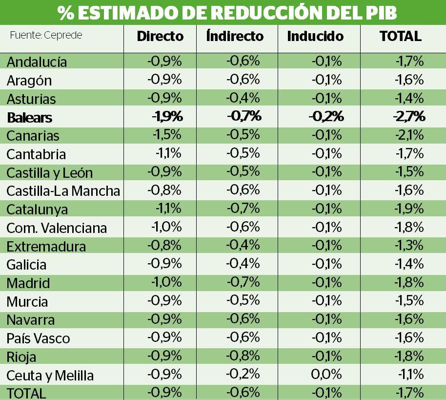 % Estimado de reducción del PIB