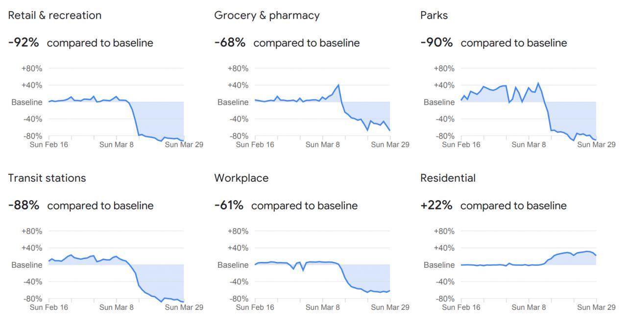Informe de Google sobre la movilidad en Baleares