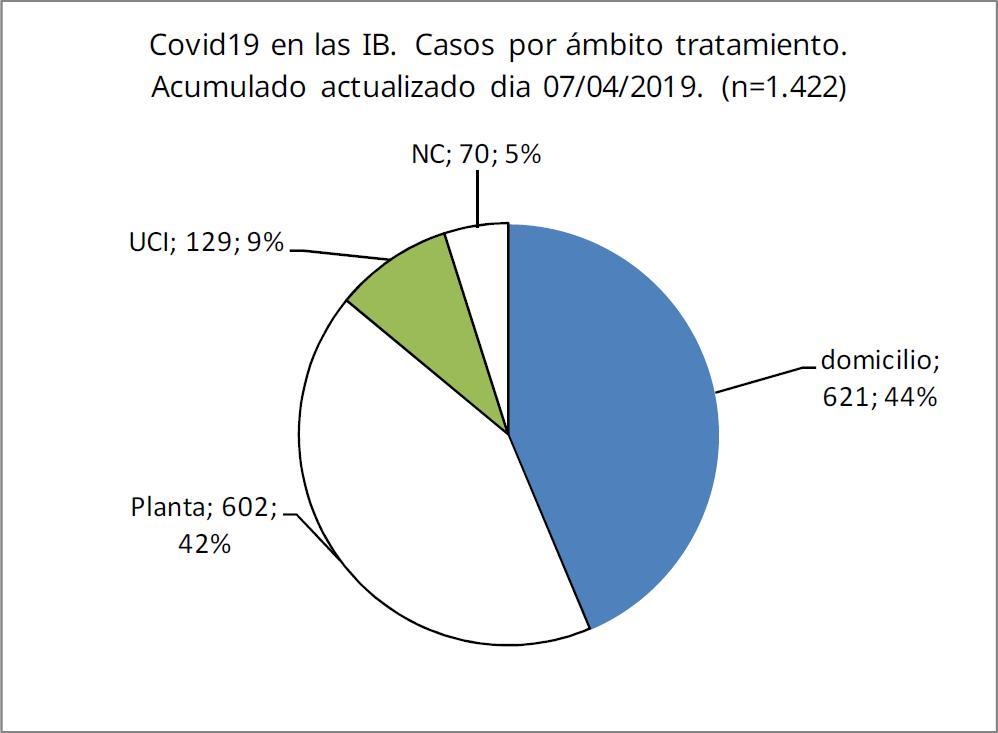 Coronavirus en Baleares