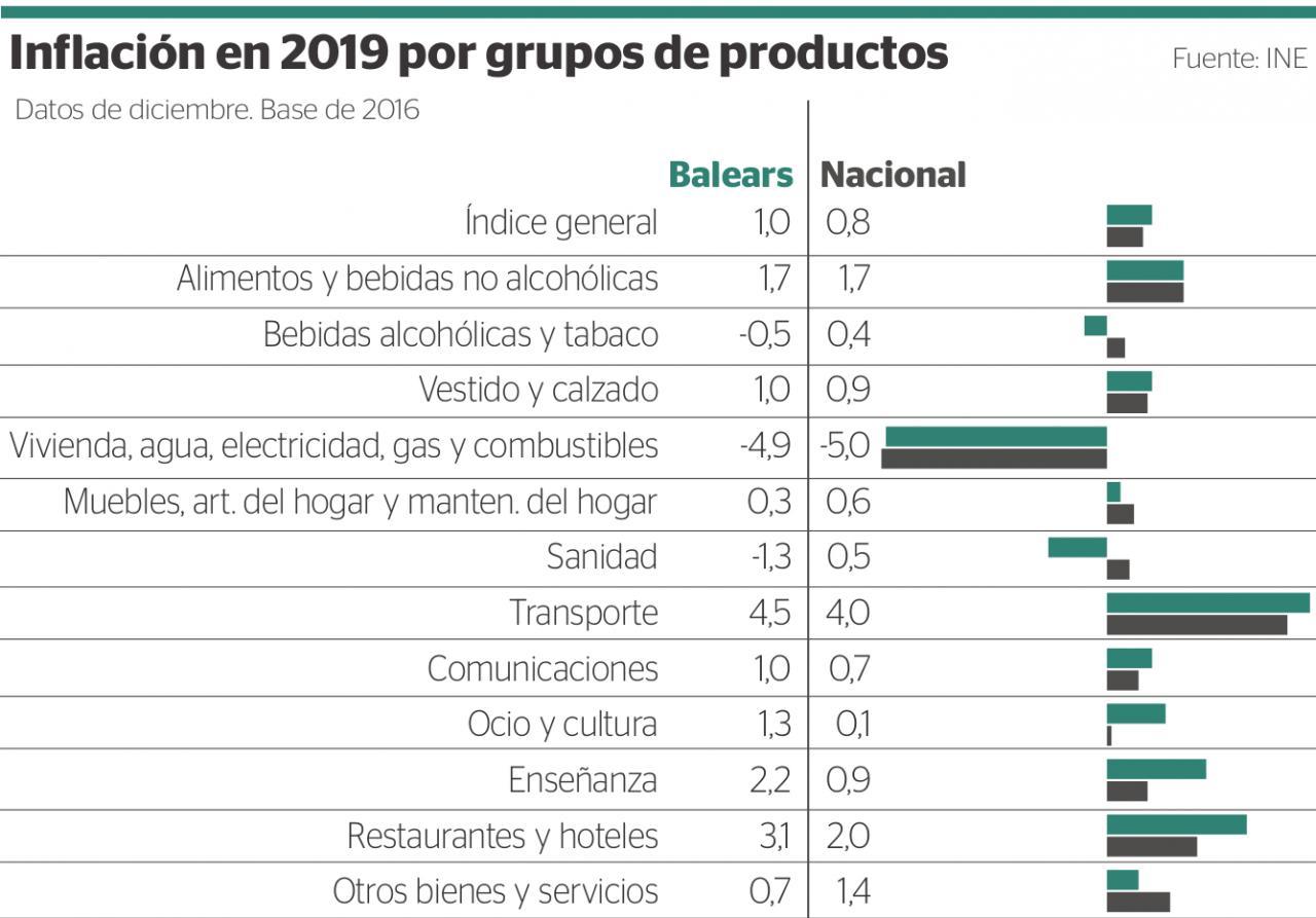 Inflación en 2019 por grupos de productos
