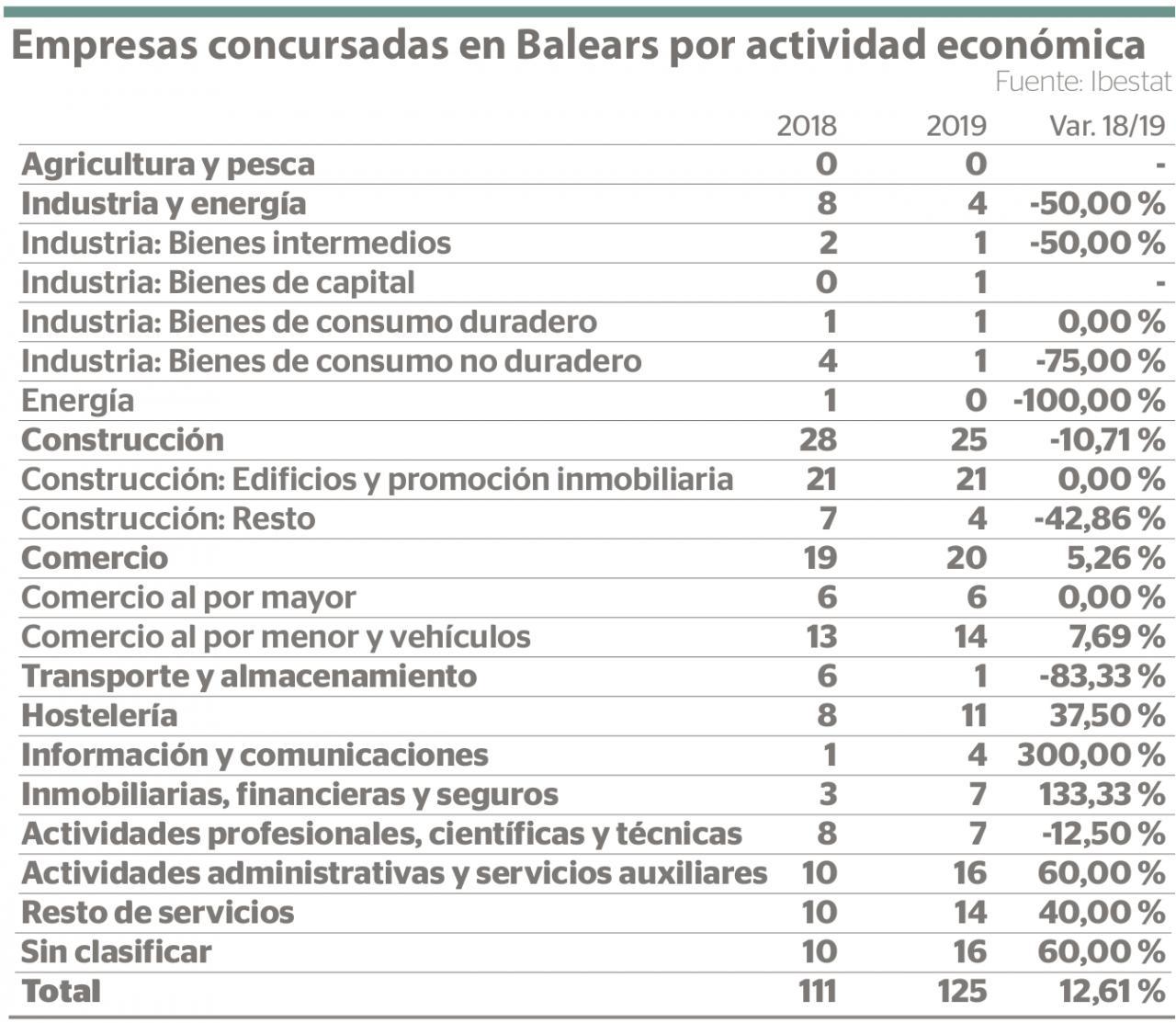 Empresas concursadas en Baleares por actividad económica