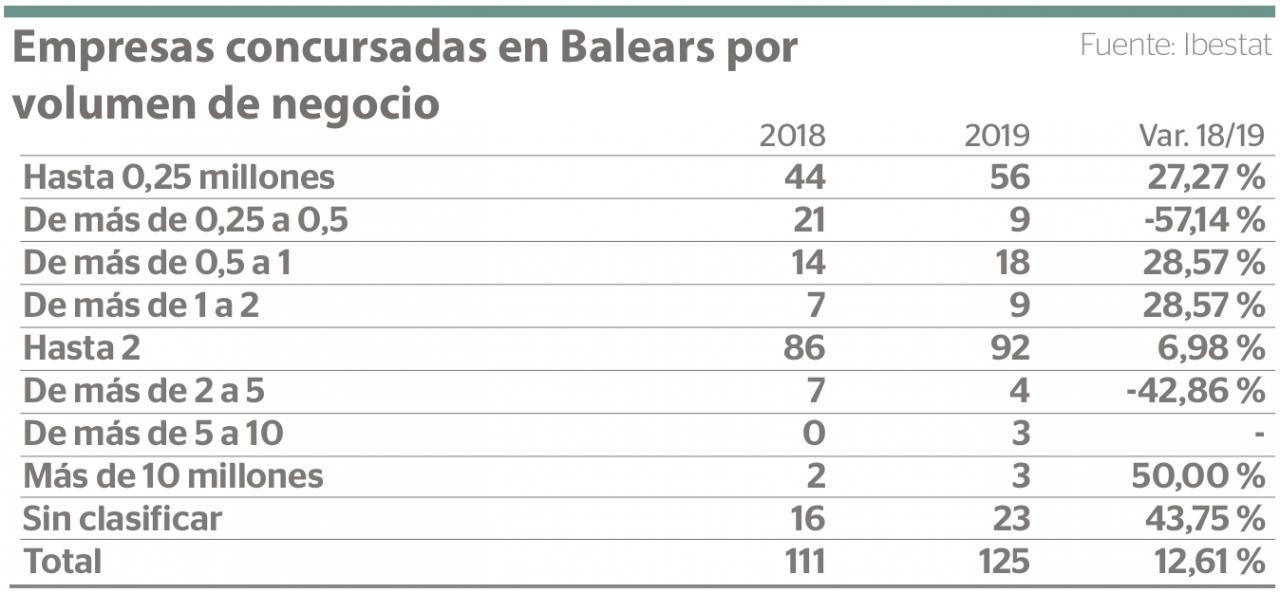 Empresas concursadas en Baleares por volumen de negocios