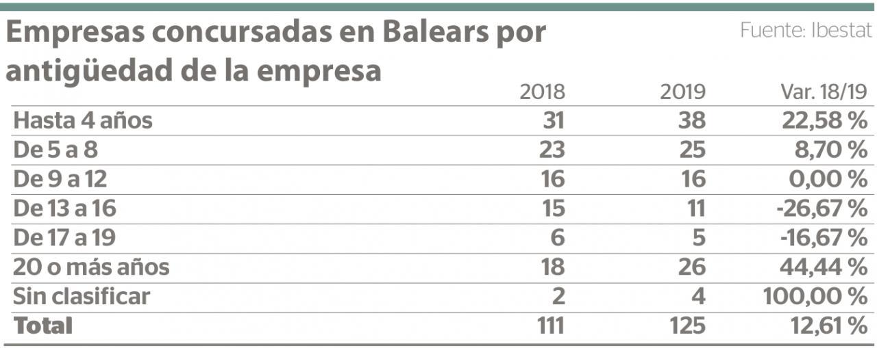 Empresas concursadas en Baleares por antigüedad de la empresarial