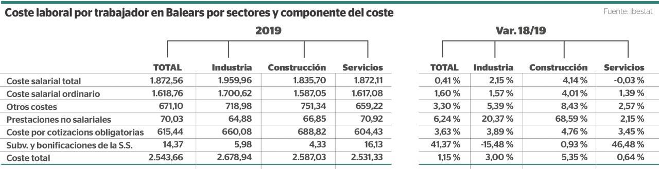 Coste laboral por trabajador en Baleares por sector y componente del coste