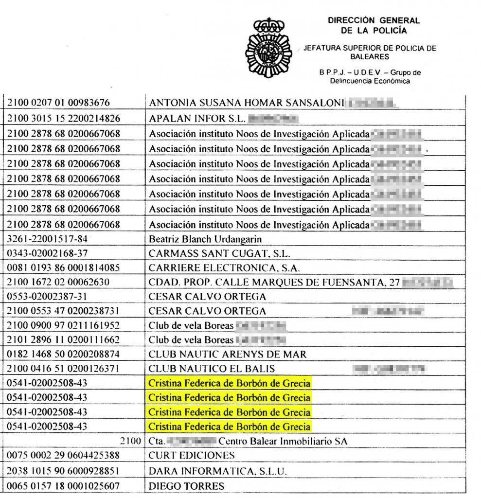 Urdangarin también es titular de la cuenta bancaria atribuida sólo a la infanta Cristina