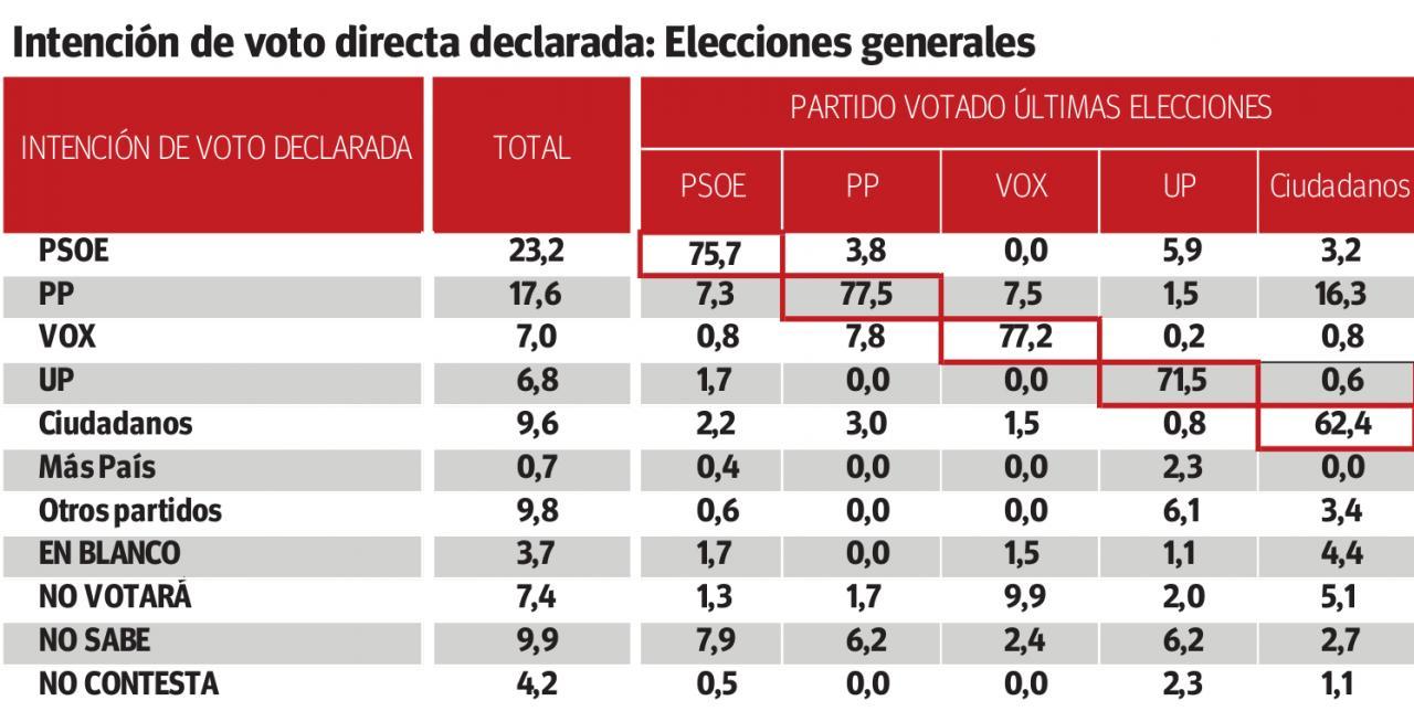 Intención de voto directa declarada: Elecciones generales