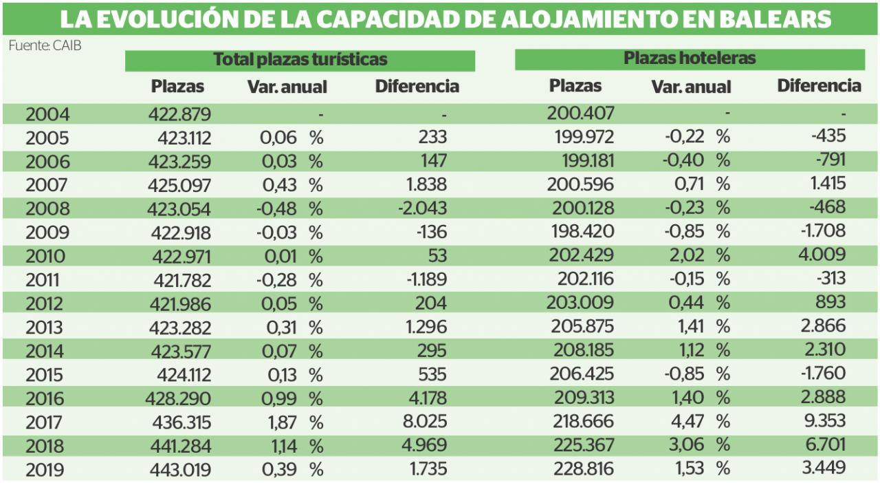 La evolución de la capacidad de alojamiento en Baleares