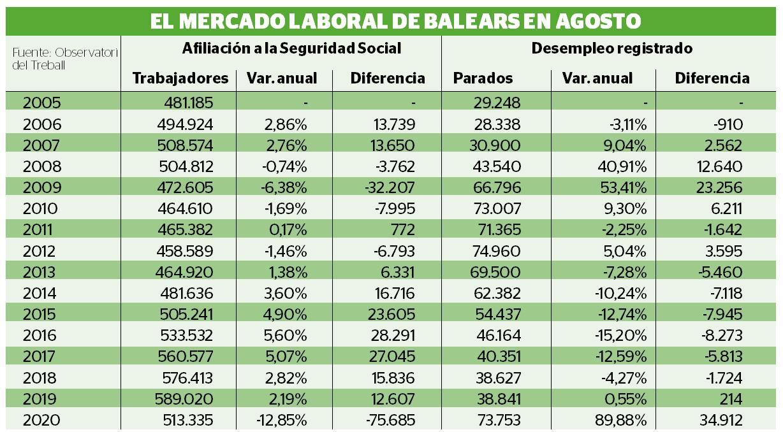 El mercado laboral de Baleares en agosto