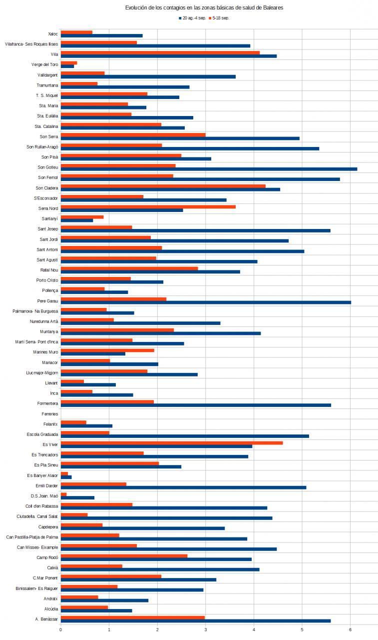 Evolución de los contagios en las zonas básicas de salud de Baleares