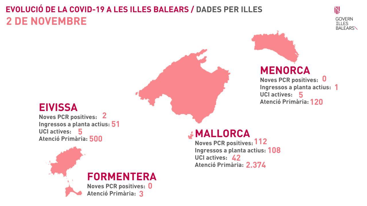 Coronavirus en Mallorca - Datos del 2 de noviembre