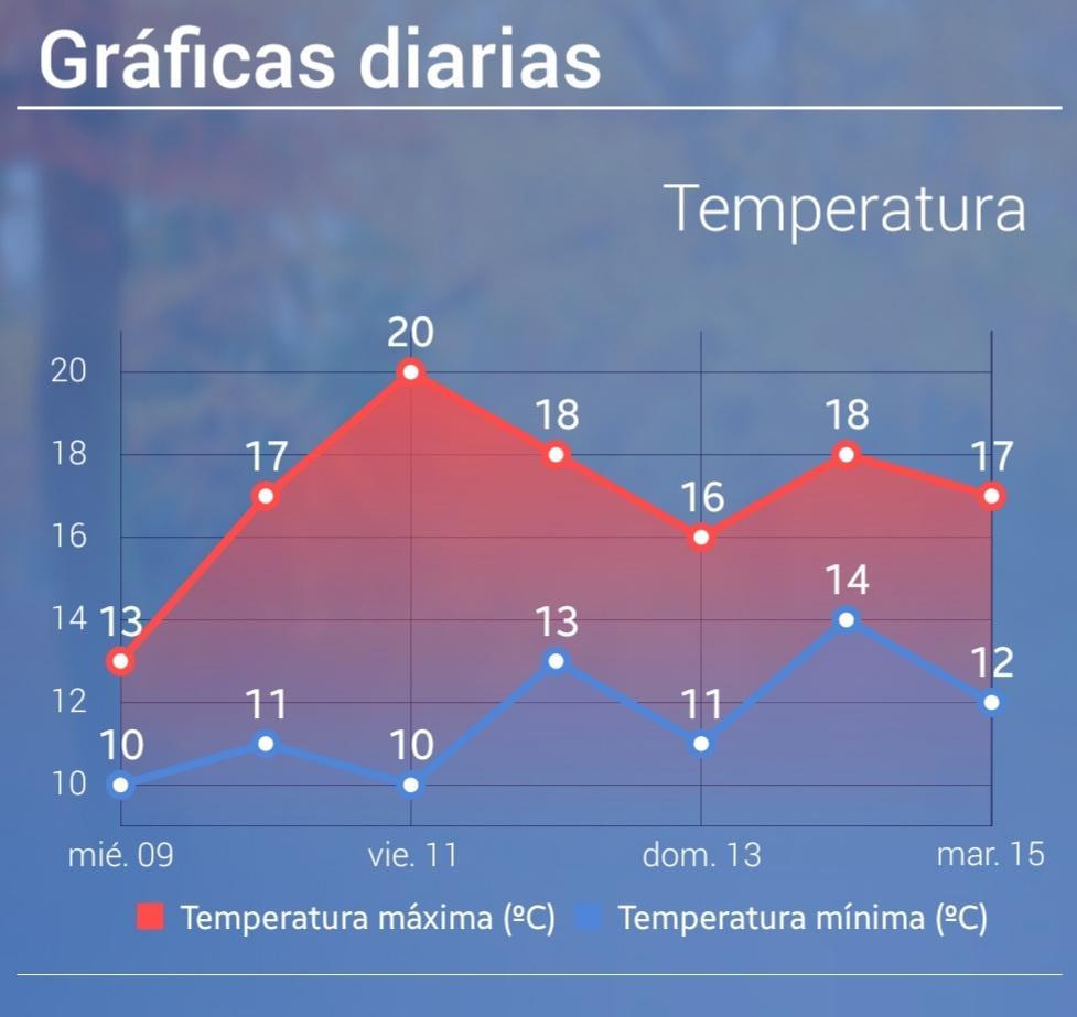 Las temperaturas subirán a lo largo de la semana