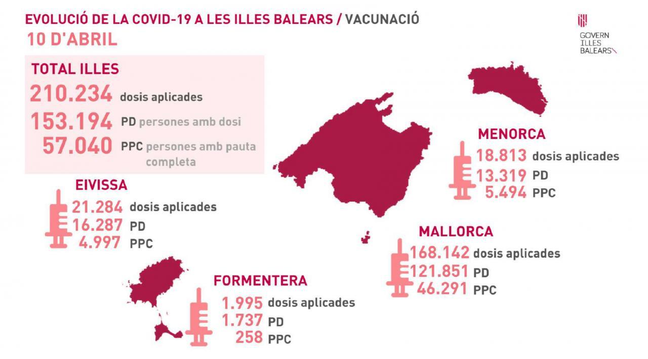 Vacunación en Baleares