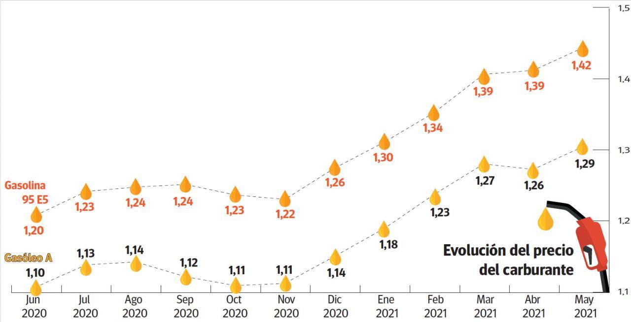 Evolución del precio del carburante