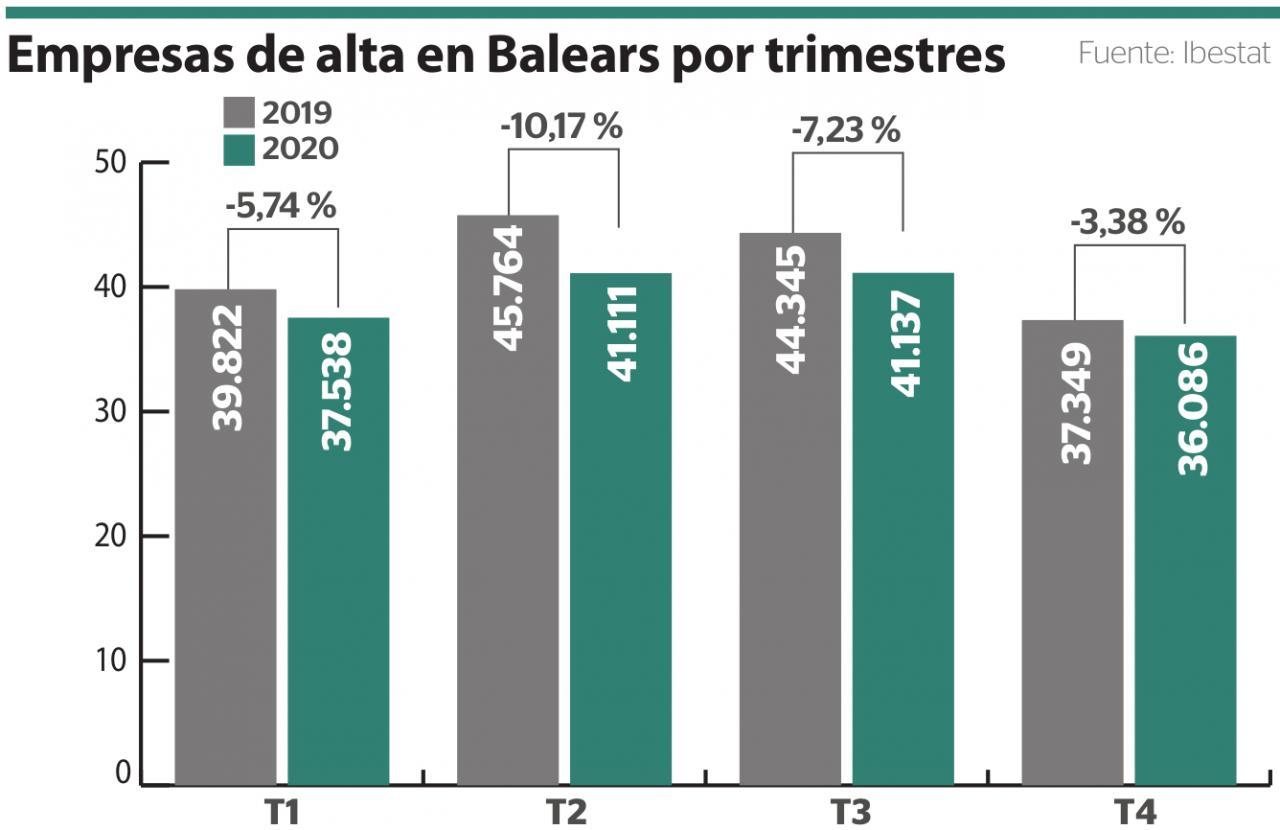 Empresas de Baleares
