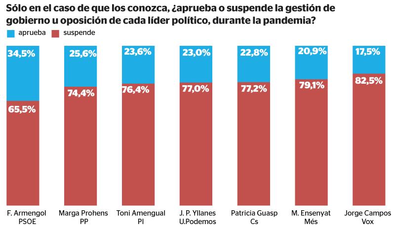 Valoración de la gestión de la pandemia desde el Gobierno y la oposición.