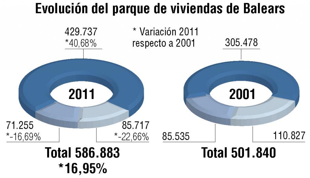 El número de viviendas vacías baja en las Islas, pero aún hay 71.255 pisos sin ocupar