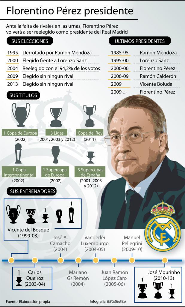 Florentino Pérez, su historia en el Real Madrid