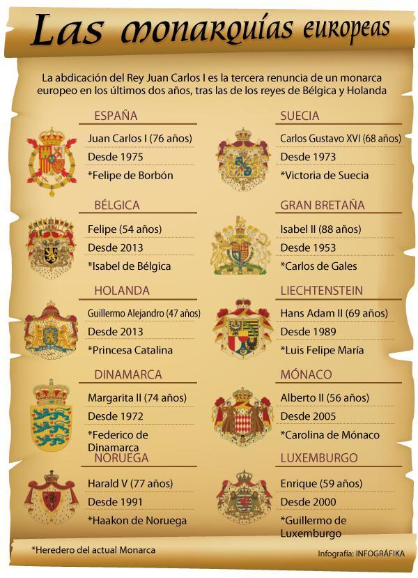 Las monarquías europeas