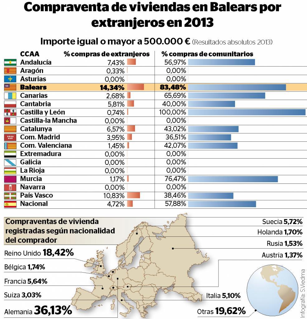 Alemanes, británicos y nórdicos acaparan la compra de viviendas en Balears