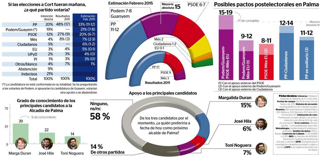 El PP agudiza su caída en Cort y Podemos gana al PSOE en Palma