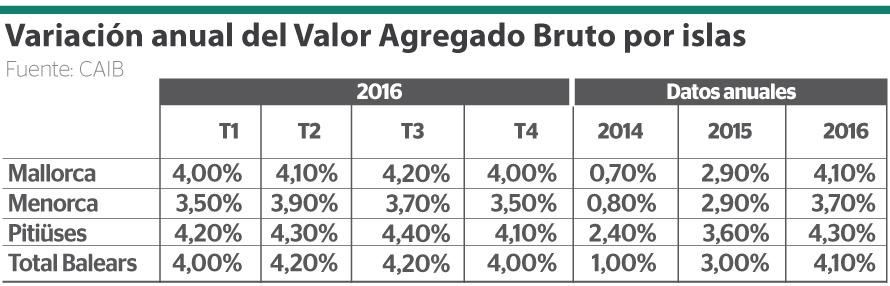 valor agregado bruto en Baleares 2016
