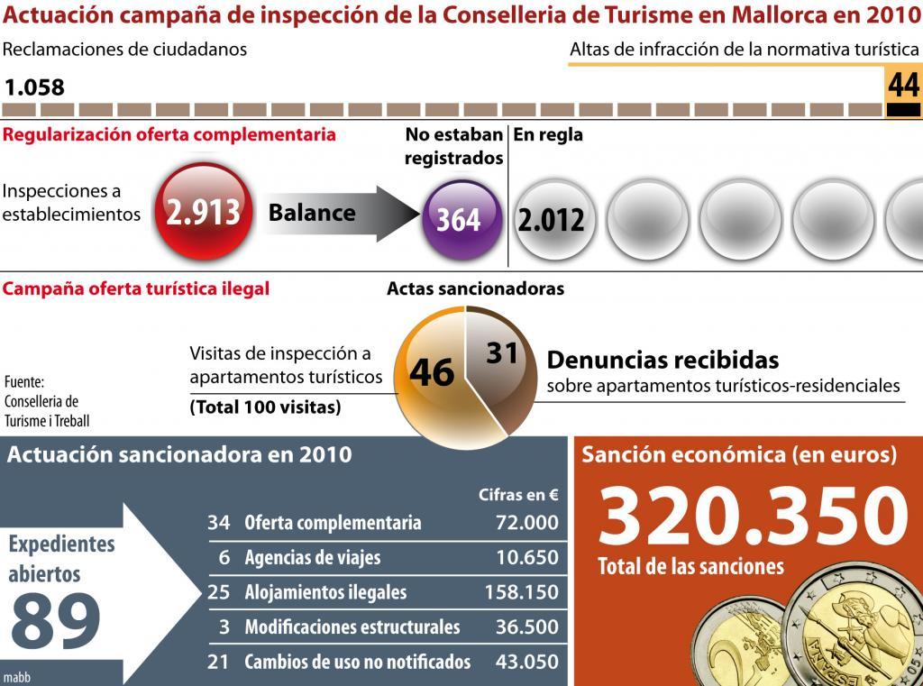 Las multas por infracciones turísticas en 2010 ascendieron a 320.350 €