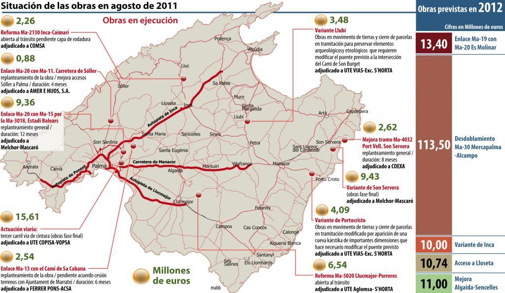 El Consell tiene previsto invertir 158 millones en carreteras