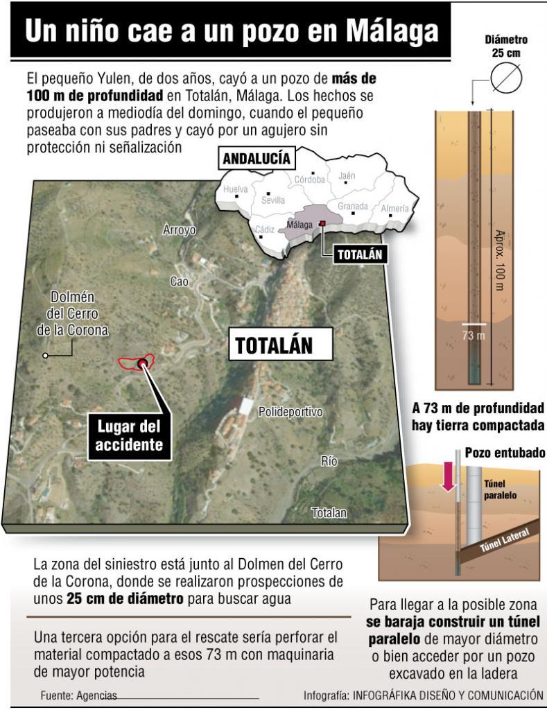 Gráfico de la zona en la que ha caído un niño a un pozo