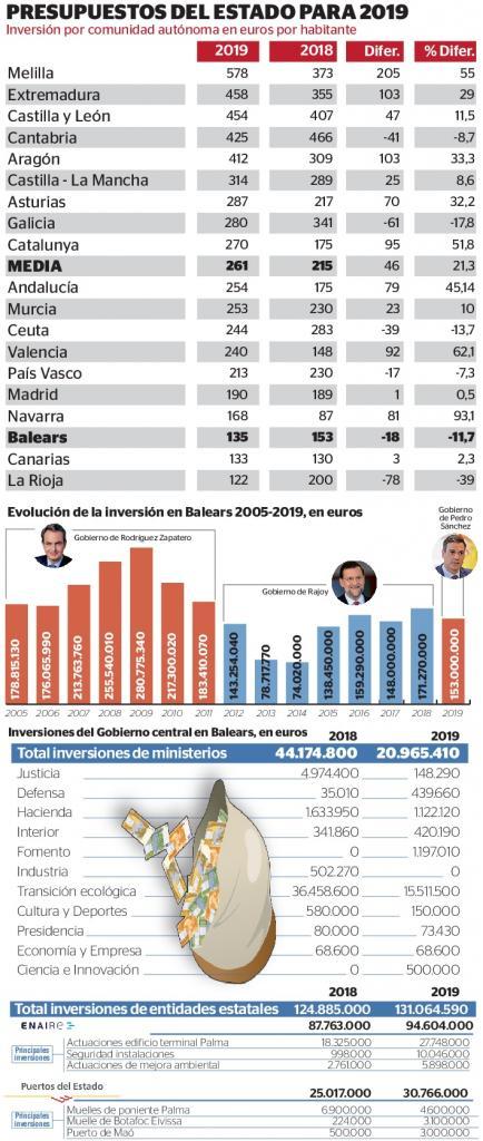 Sánchez recorta un 11,7% la inversión en Balears en 2019