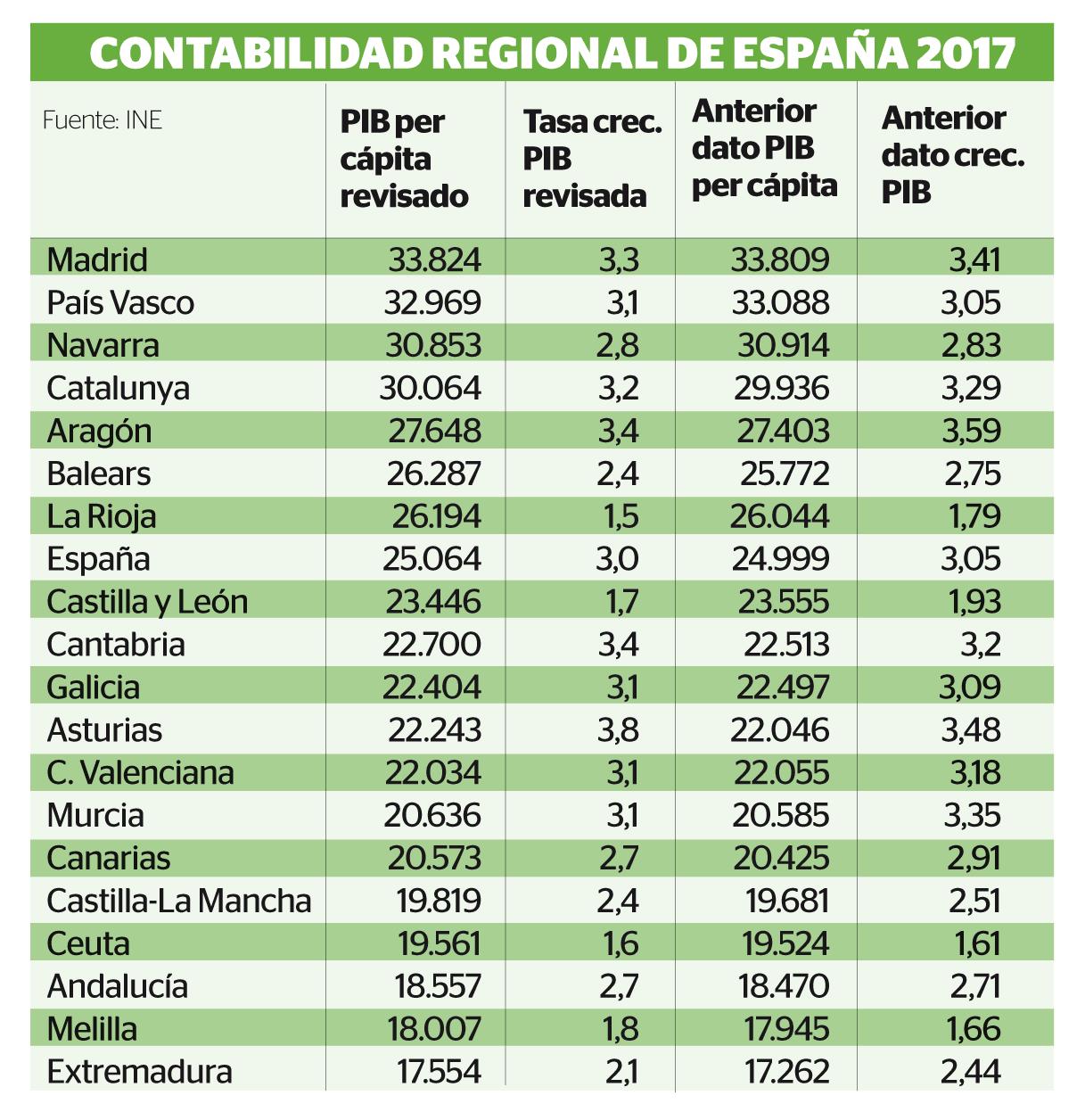 Contabilidad regional de España 2017