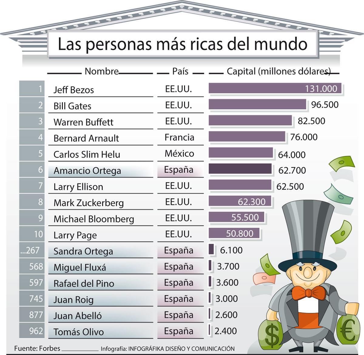 Lista de personas más ricas del Mundo.