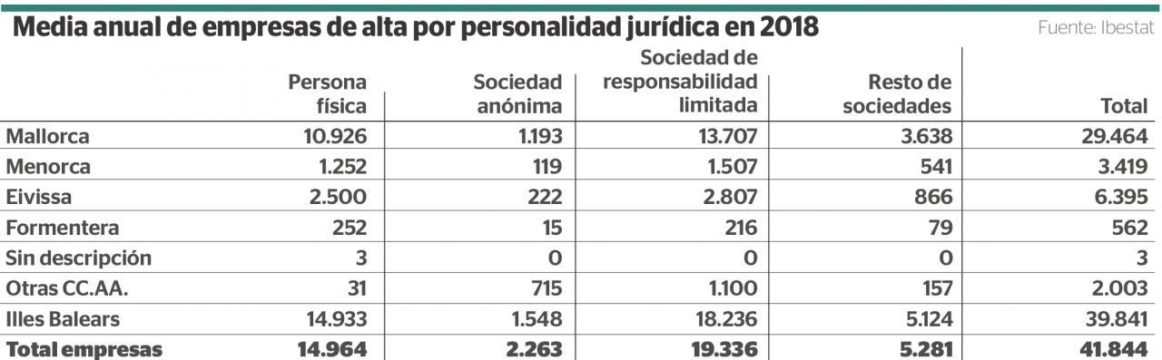 Media anual de empresas de alta por personalidad jurídica en 2018