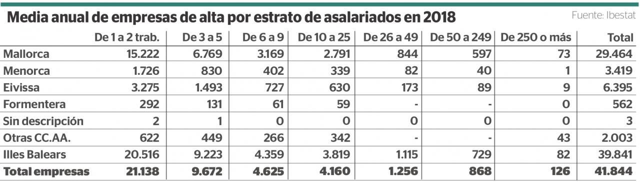 Media anual de empresas de alta por estrato de asalariados en 2018