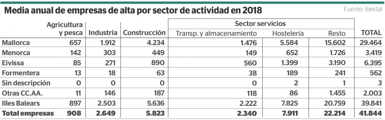 Media anual de empresas de alta por sector de actividad en 2018