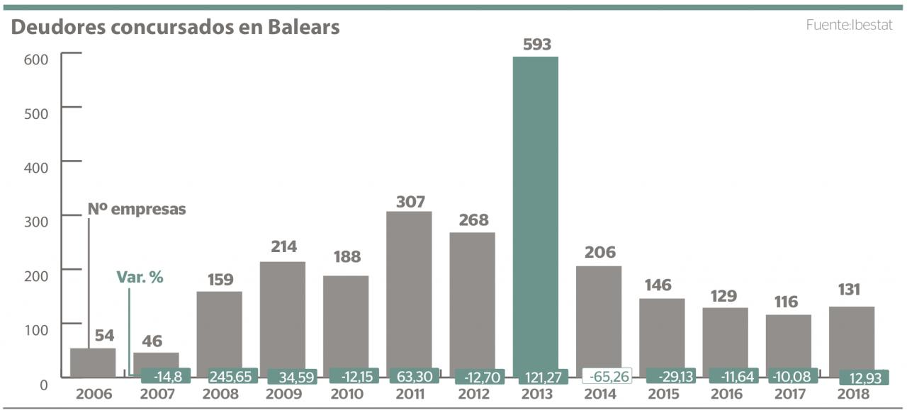 Deudores concursados en Baleares