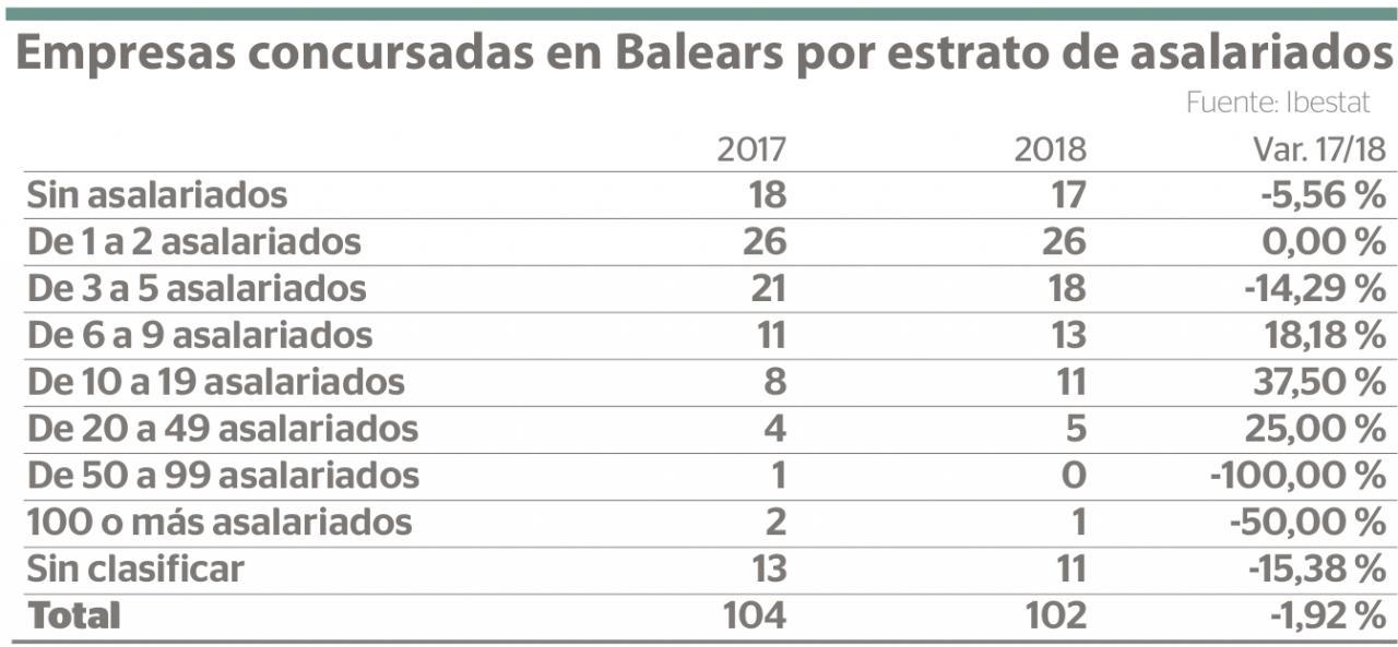Empresas concursadas en Baleares por estrato de asalariados