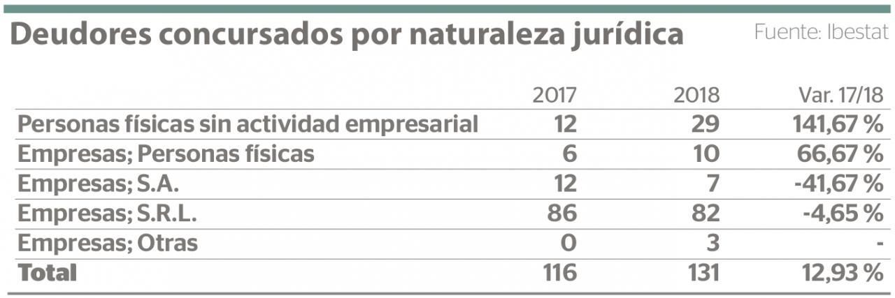 Empresas concursadas en Baleares por naturaleza jurídica