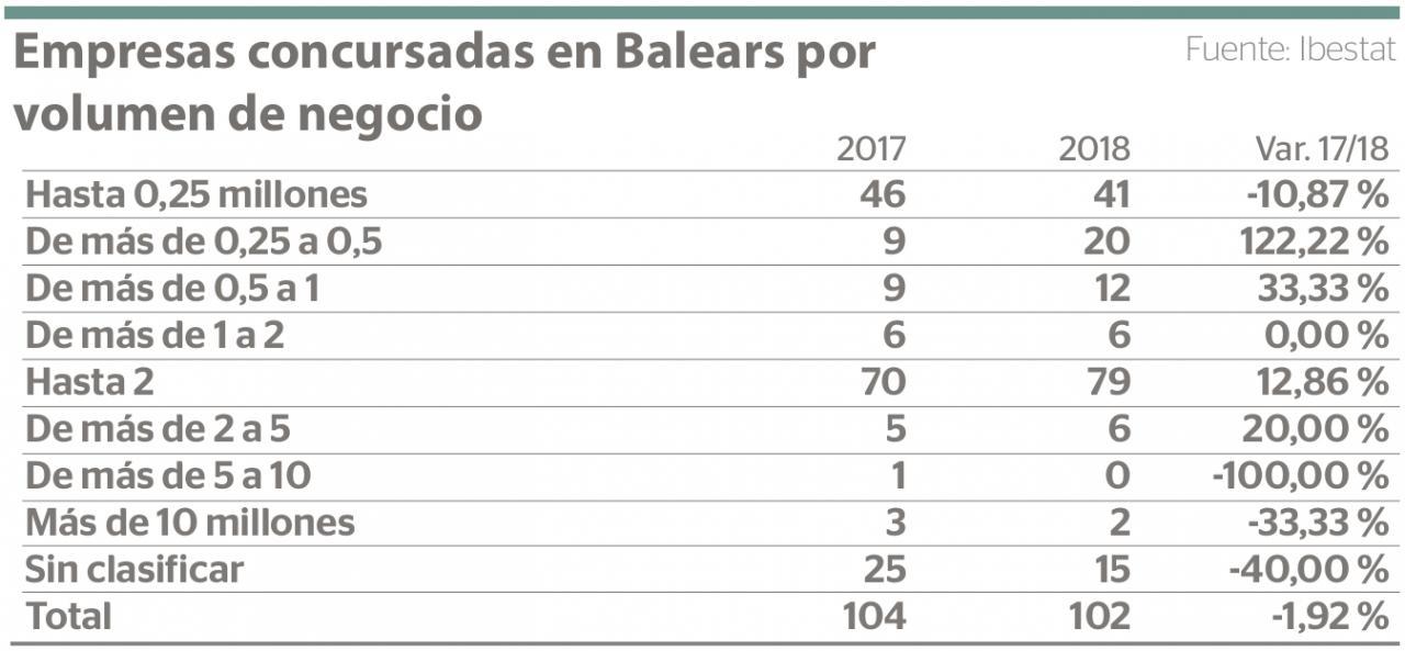 Empresas concursadas en Baleares por volumen de negocio