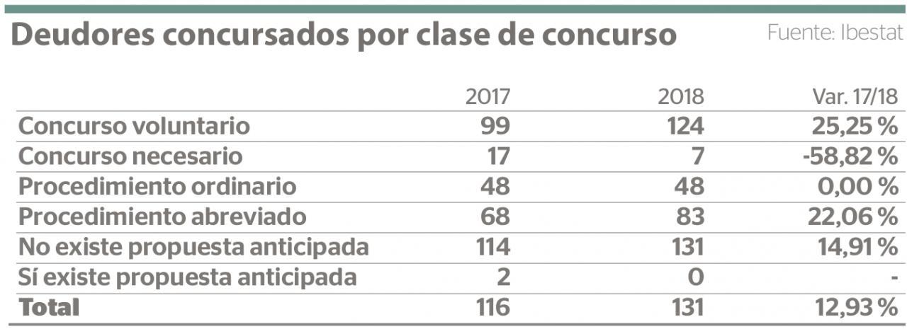 Empresas concursadas en Baleares por clase de concurso