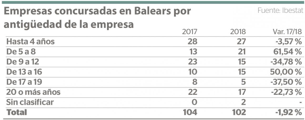 Empresas concursadas en Baleares por antigüedad de la empresa