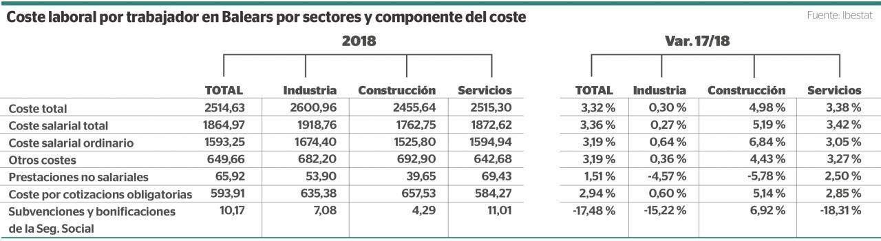 Coste laboral por trabajador en Baleares por sectores y componente del coste