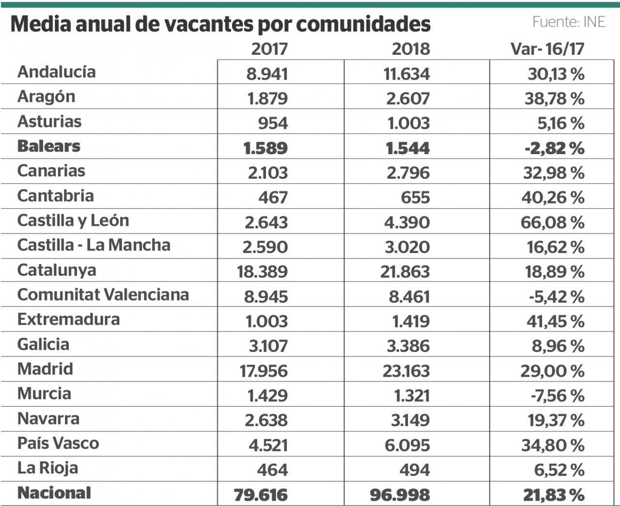 Media anual de vacantes por comunidades