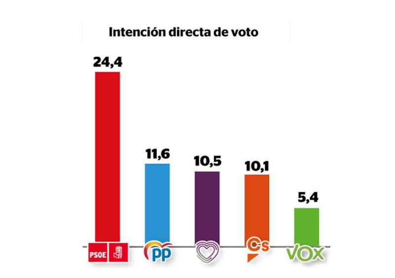 Gráfico de la intención directa de voto.