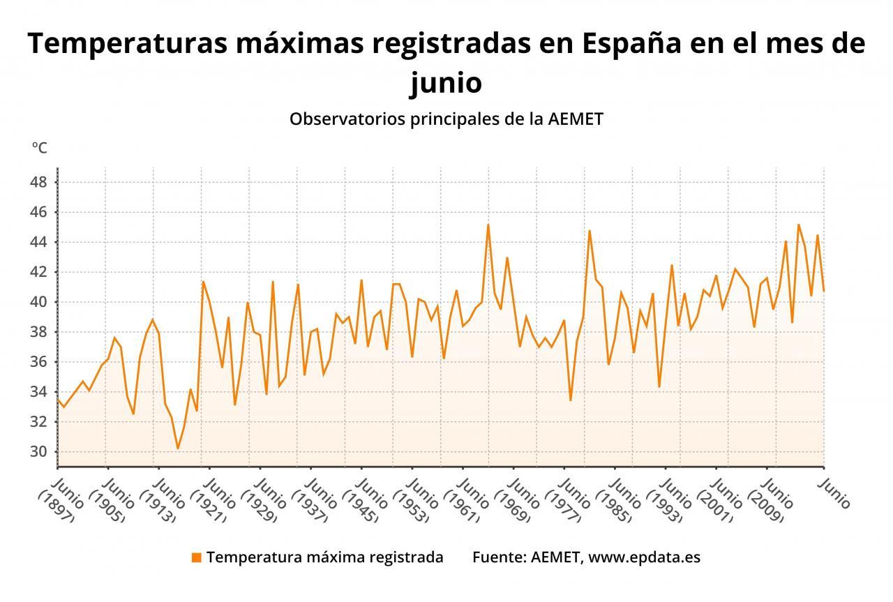 Evolución de temperaturas máximas registradas en España en los meses de junio