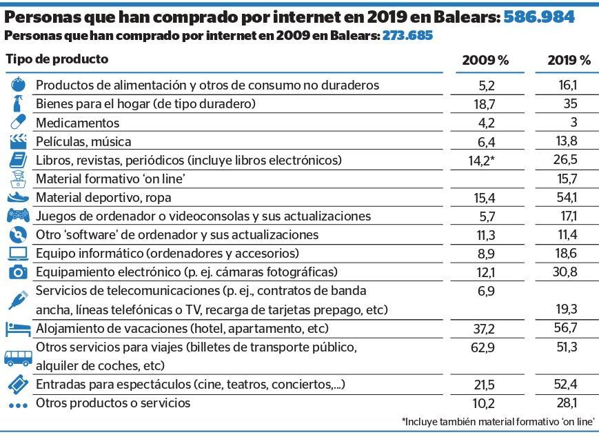 La población que compra por internet en Baleares aumenta el 114 % en una década