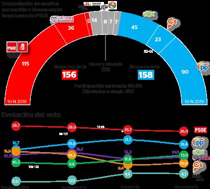 Sondeo electoral 10N